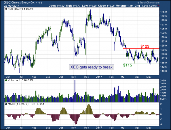 1-year chart of Cimarex (NYSE: XEC)