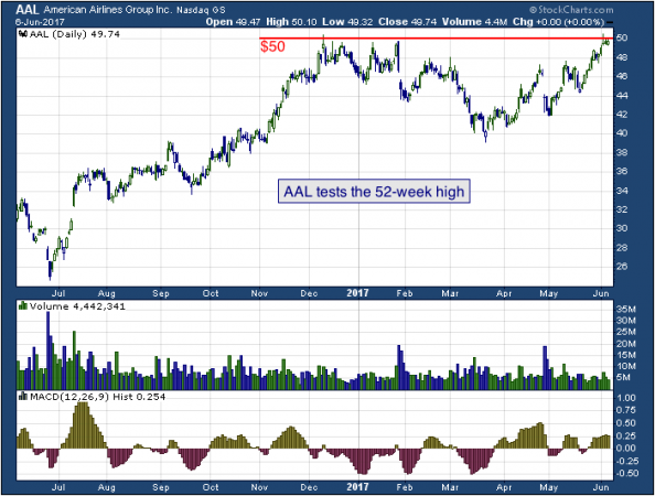 1-year chart of American (NASDAQ: AAL)