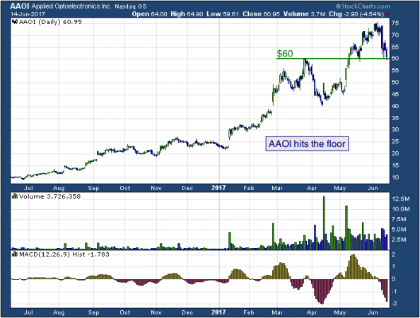 1-year chart of Applied (NASDAQ: AAOI)