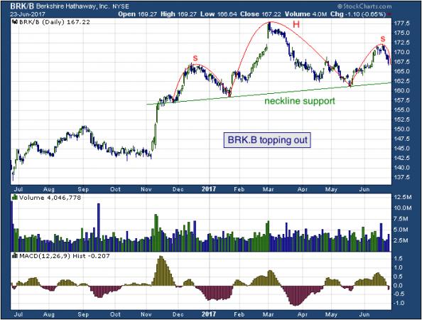 1-year chart of Berkshire (NYSE: BRK.B)