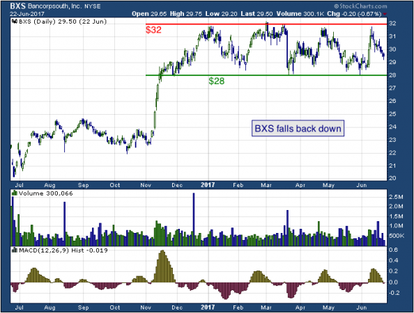 1-year chart of BancorpSouth (NYSE: BXS)