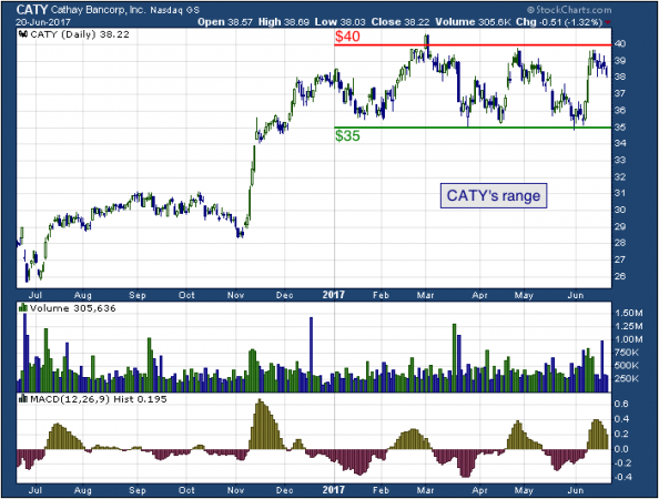 1-year chart of Cathay (NASDAQ: CATY)