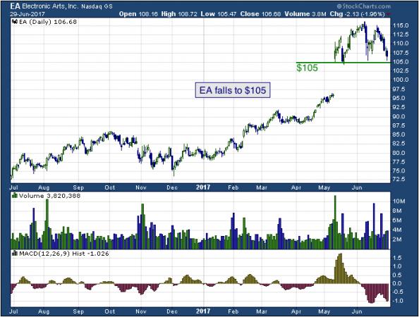 1-year chart of Electronics (NASDAQ: EA)