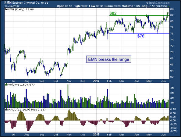 1-year chart of Eastman (NYSE: EMN)