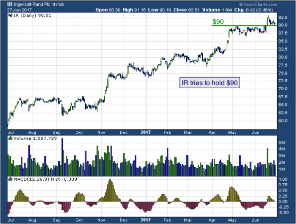 1-year chart of Ingersoll (NYSE: IR)