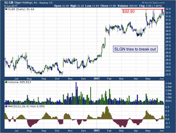 1-year chart of Silgan (NASDAQ: SLGN)