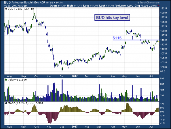 1-year chart of Anheuser (NYSE: BUD)