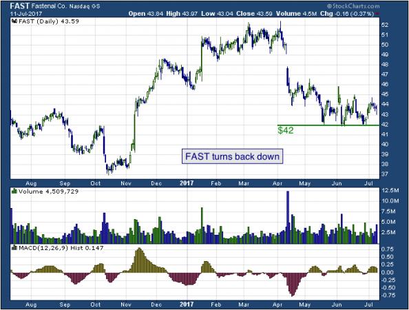 1-year chart of Fastenal (NASDAQ: FAST)