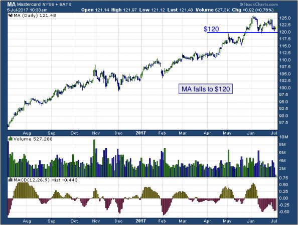 1-year chart of Mastercard (NYSE: MA)