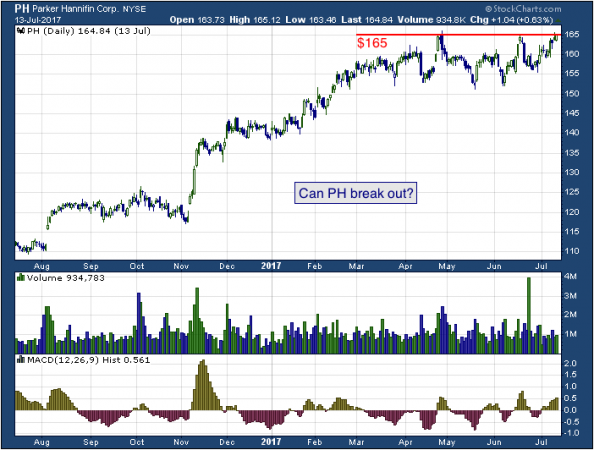 1-year chart of Parker (NYSE: PH)