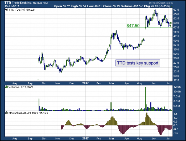 1-year chart of Trade (NASDAQ: TTD)