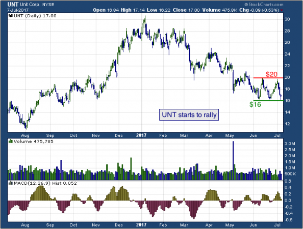 1-year chart of Unit (NYSE: UNT)