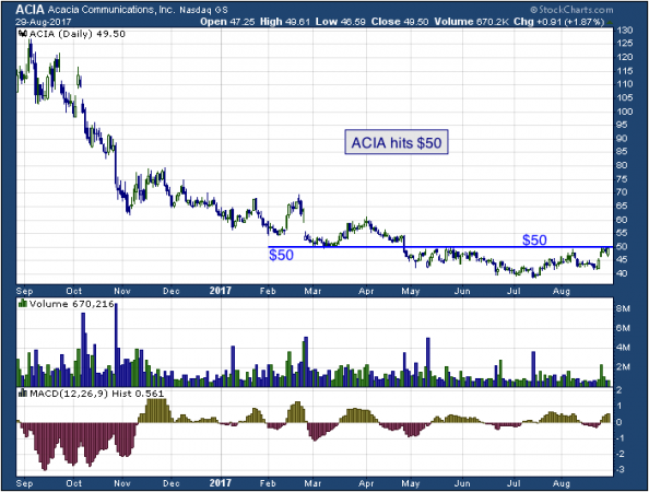 1-year chart of Acacia (NASDAQ: ACIA)