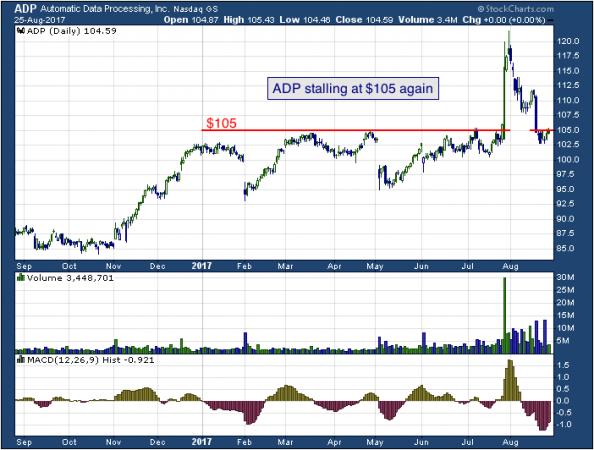 1-year chart of ADP (NASDAQ: ADP)