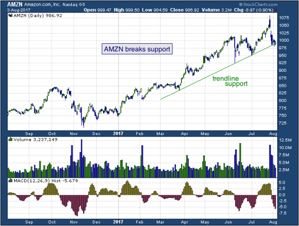 1-year chart of Amazon (NASDAQ: AMZN)