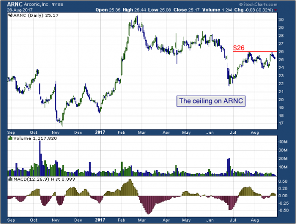 1-year chart of Arconic (NYSE: ARNC)