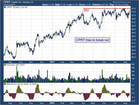 1-year chart of Copart (NASDAQ: CPRT)