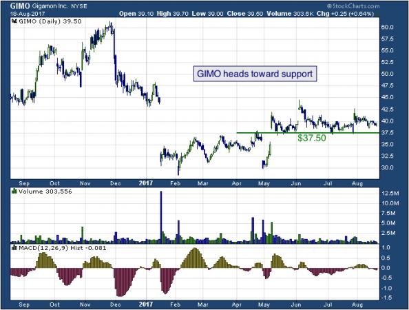 1-year chart of Gigamon (NYSE: GIMO)