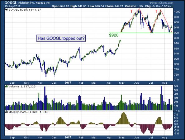 1-year chart of Alphabet (NASDAQ: GOOGL)
