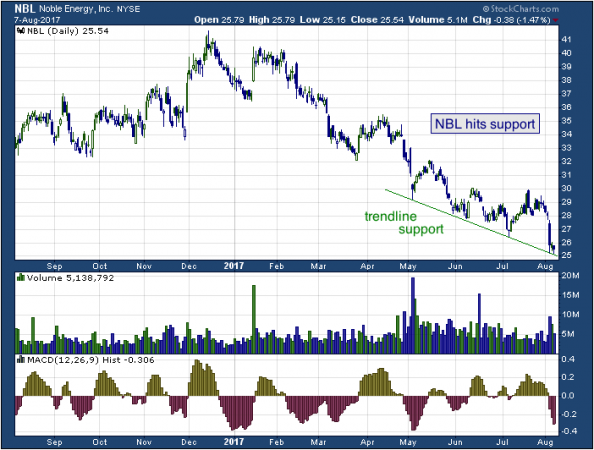 1-year chart of Noble (NYSE: NBL)