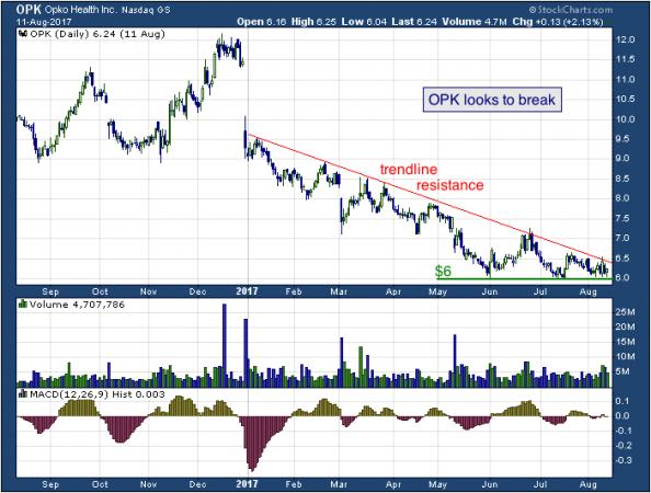 1-year chart of Opko (NASDAQ: OPK)