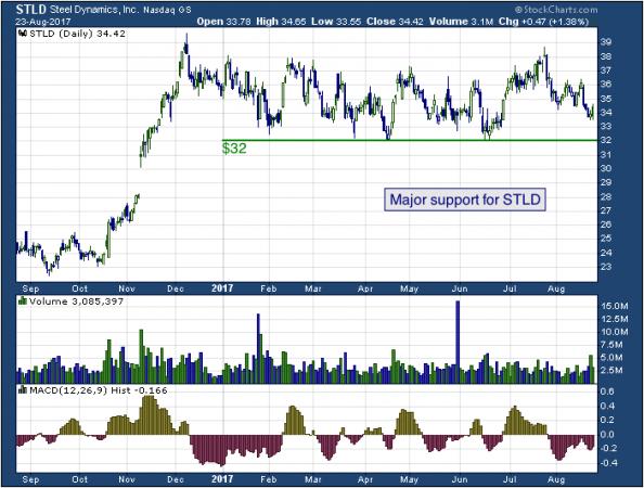 1-year chart of Dynamics (NASDAQ: STLD)