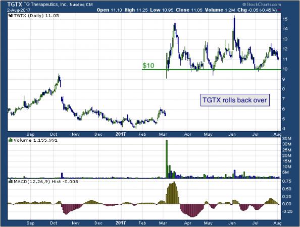 1-year chart of Fastenal (NASDAQ: TGTX)