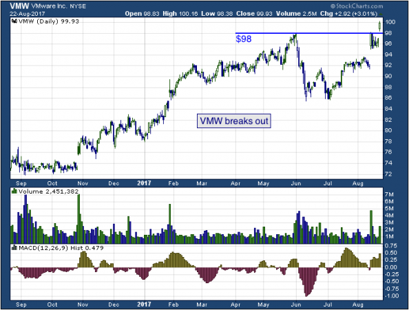 1-year chart of VM (NYSE: VMW)