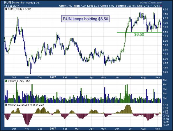 1-year chart of Sunrun (NASDAQ: RUN)