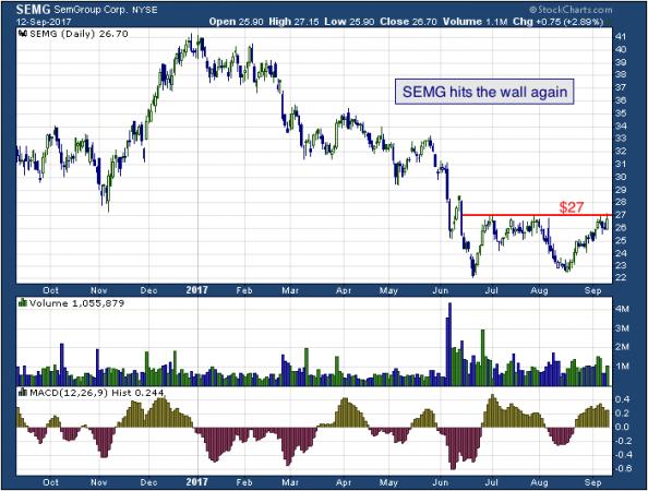 1-year chart of Sem (NYSE: SEMG)