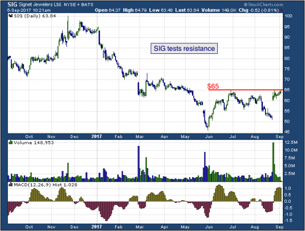 1-year chart of Signet (NYSE: SIG)