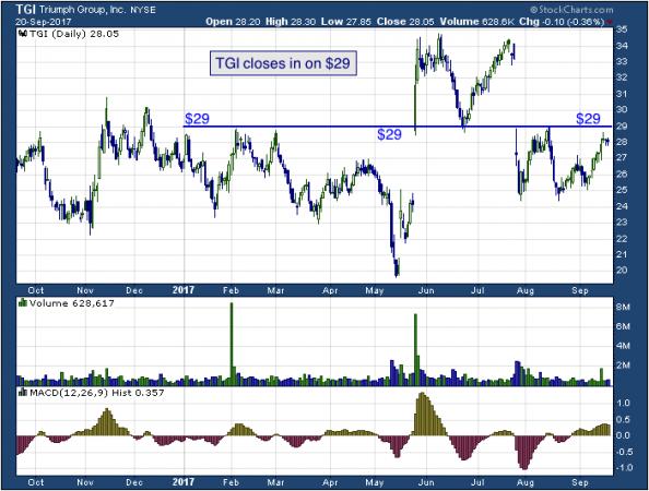 1-year chart of Select (NYSE: TGI)