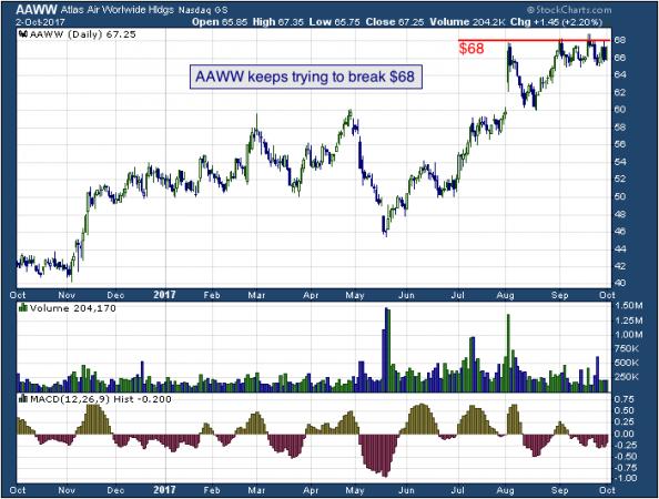 1-year chart of Atlas (NASDAQ: AAWW)