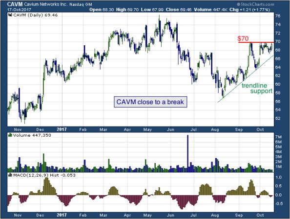 1-year chart of Boston (NASDAQ: CAVM)