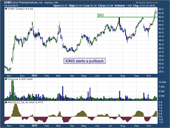 1-year chart of Ionis (NASDAQ: IONS)