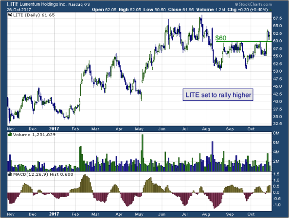1-year chart of Lumentum (NASDAQ: LITE)