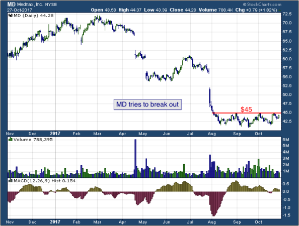 1-year chart of Mednax (NYSE: MD)