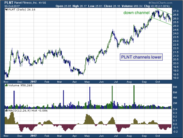 1-year chart of Planet (NYSE: PLNT)