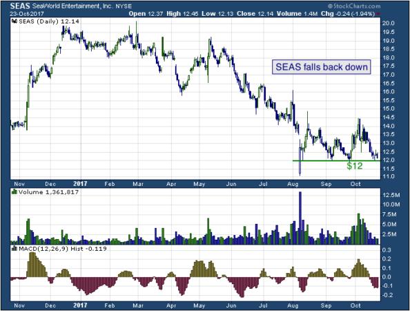 1-year chart of SeasWorld (NYSE: SEAS)