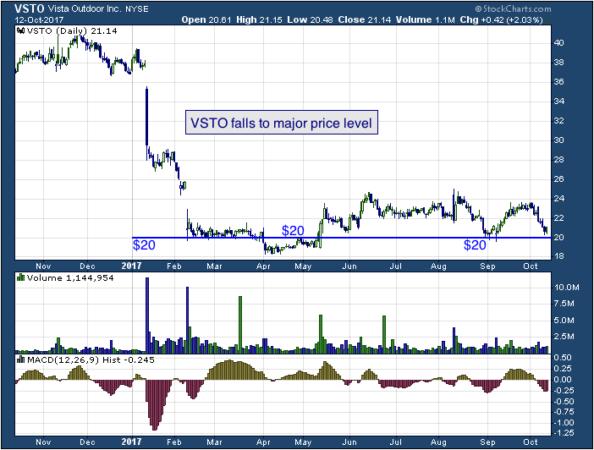 1-year chart of Vista (NYSE: VSTO)