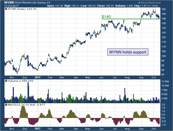 1-year chart of Wynn (NASDAQ: WYNN)