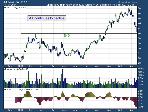1-year chart of Alcoa (NYSE: AA)
