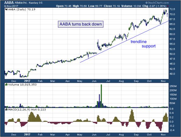 1-year chart of Altaba (NASDAQ: AABA)