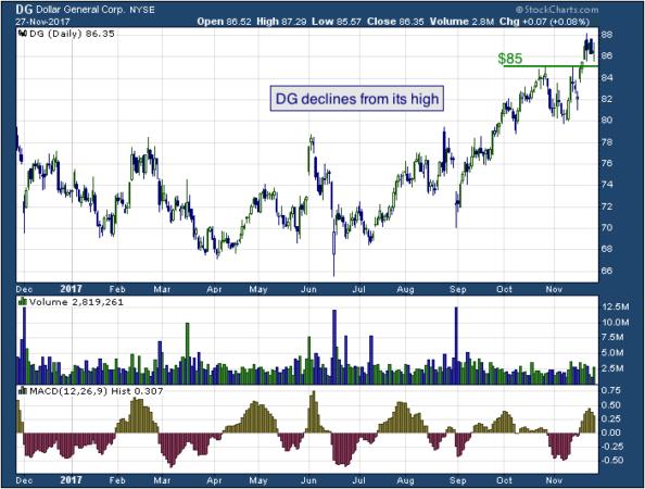 1-year chart of Dollar (NYSE: DG)
