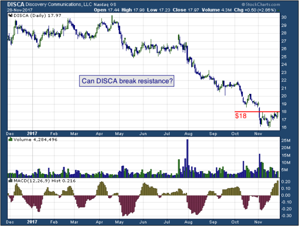 1-year chart of Discovery (NASDAQ: DISCA)