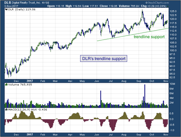 1-year chart of Raytheon (NYSE: DLR)