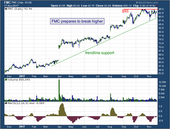 1-year chart of FMC (NYSE: FMC)