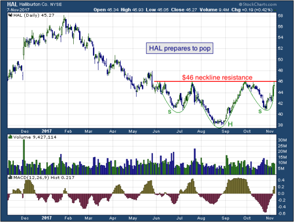 1-year chart of Halliburton (NYSE: HAL)