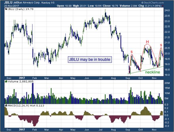 1-year chart of JetBlue (NASDAQ: JBLU)