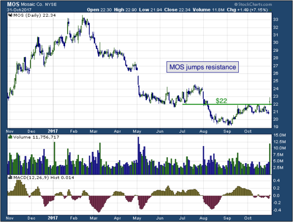 1-year chart of Mosaic (NYSE: MOS)